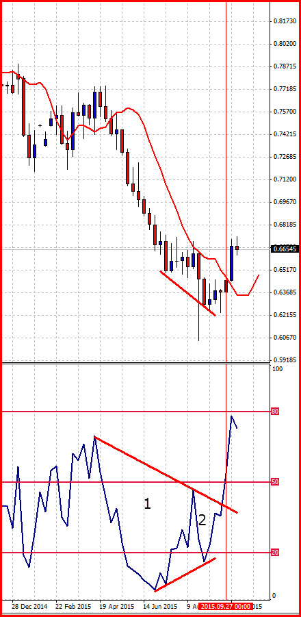 Great Forex RSI divergence and trendline violation signals