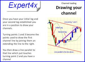 channel trading drawing the channel