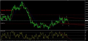 forex channel trading 7