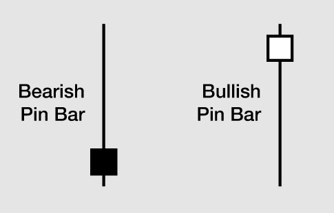 The Best Pin Bar trading Techniques using a leading indicator approach
