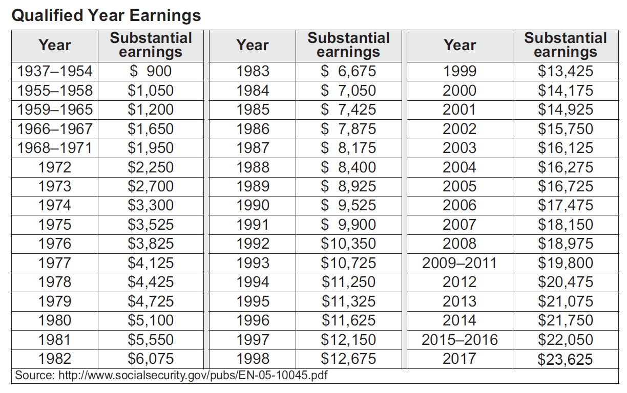 Social Security Substantial Earnings Chart