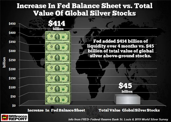 Increase in Fed Balance Sheet vs. total Value of Global Silver Stocks