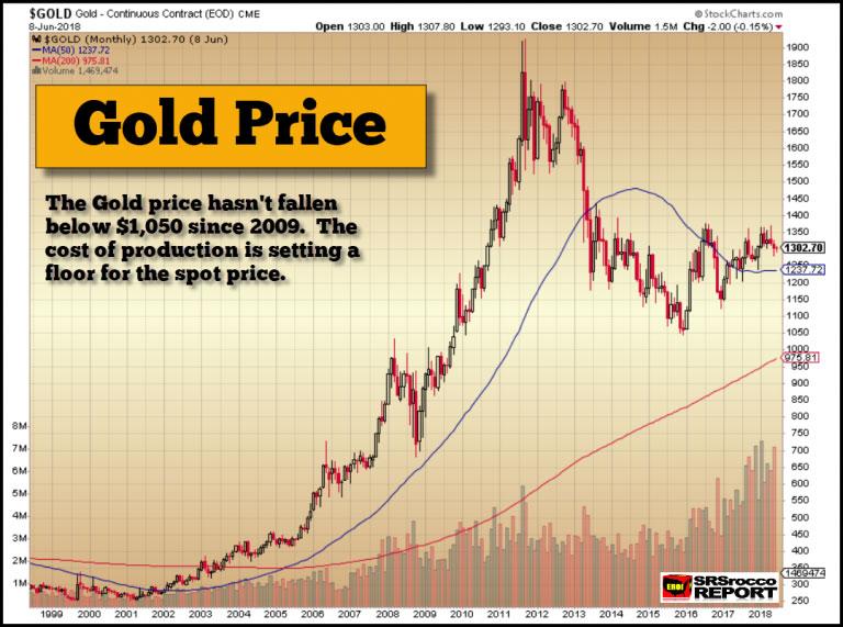 Gold Price 20 Year Chart June 11 2018