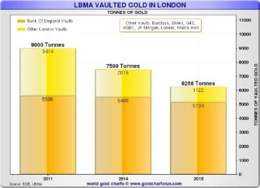 LBMA Gold