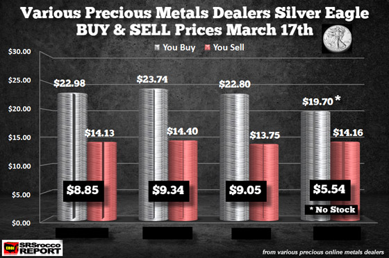Various Precious Metals Dealers Silver Eagle BUY & SELL Prices March 17th