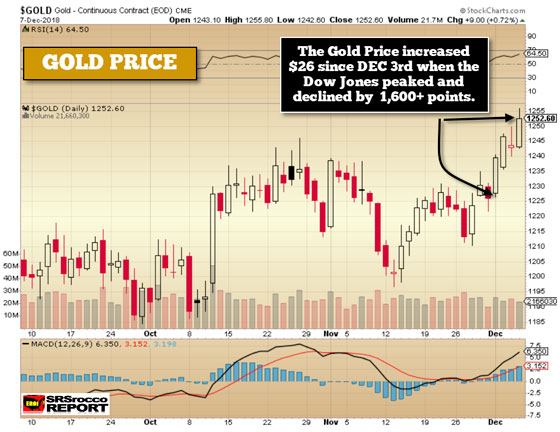 Gold Prices - December 7, 2018 (Chart)