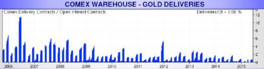 Gold COMEX Chart
