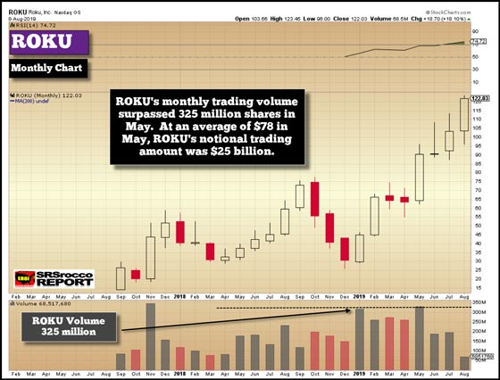 Roku (Monthly Chart) - August 8, 2019