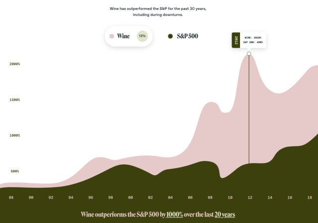 historical returns of wine investments
