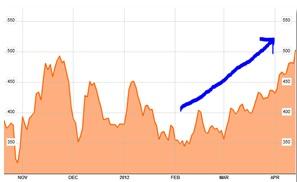 Spanish Debt