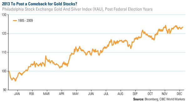 COM-2013-Post-Comeback-Gold-Stocks-01112013