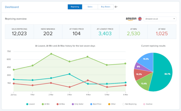 The Repricing dashboard showing an overview of how SKUs are repricing, across all Amazon channels.