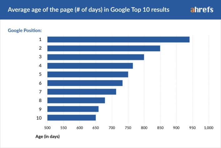 Ahrefs Study On Ranking In Google