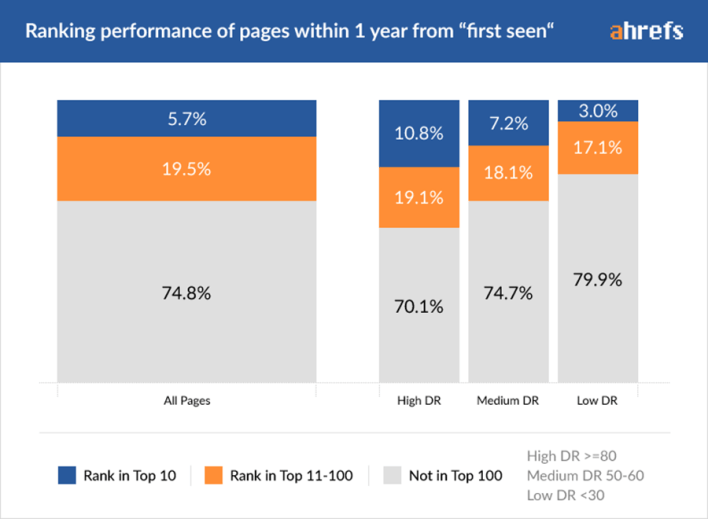 Ahrefs Study on How To Rank In Google