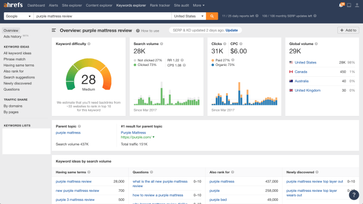 Using Ahrefs To Rank in Google Example