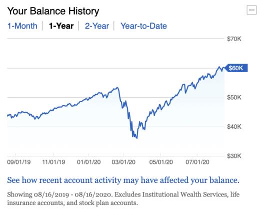 Best Way To Invest $5000