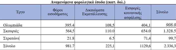 ellinikos-chrysos-ola-osa-provlepei-to-neo-ependytiko-schedio3