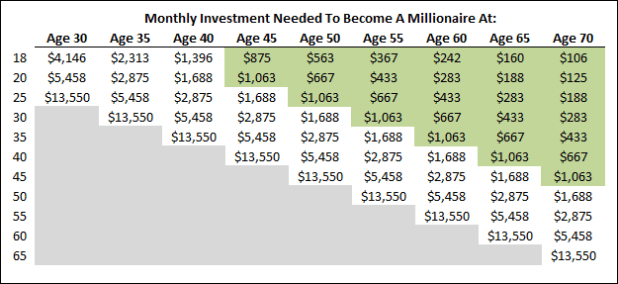 monthy investment for millionaire chart