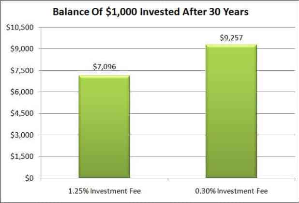 1k-balance-after-30-years