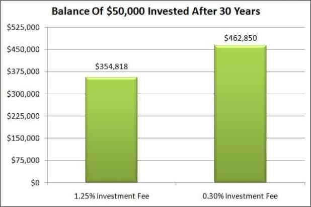 50k-balance-after-30-years