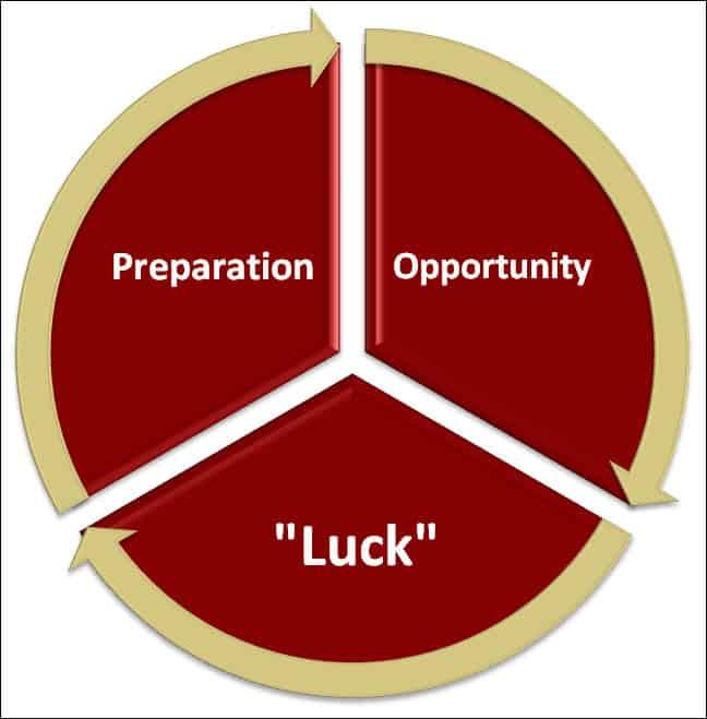 luck wheel