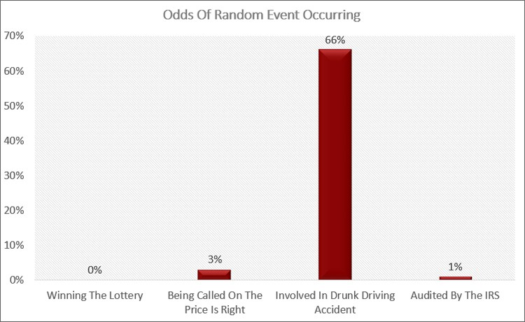 Random Event Odds