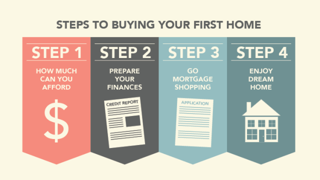 Image result for buying a home