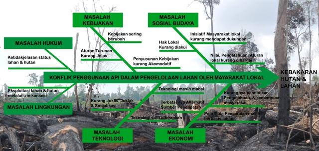 Diagram Fishbone penyebab konflik penggunaan api. Sumber: Syafrul Yunardi dan Nur Arifatul Ulfa.