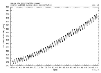 Atmospheric CO2 concentrations (ppmv), 1958-2004