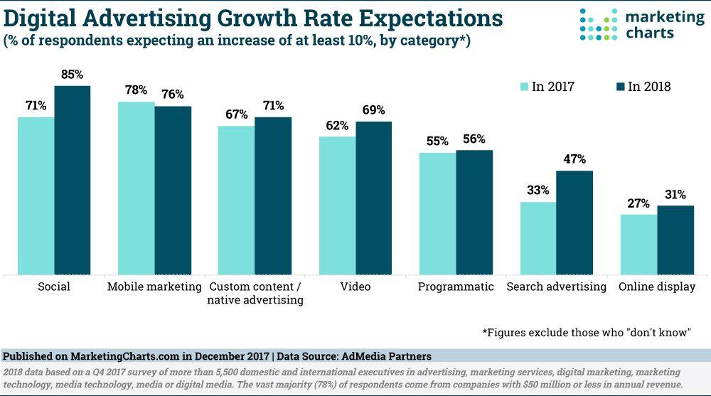 Digital Advertising 2018