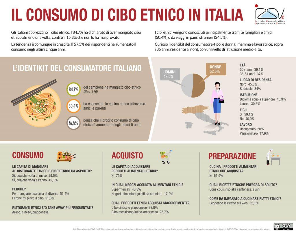 dati sul consumo di cibo etnico