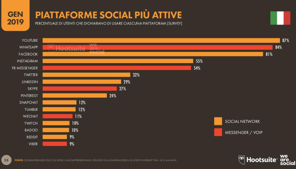 Social Rapporto Digital 2019