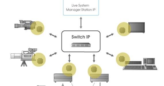 Il sistema di produzione Live IP di Sony si evolve