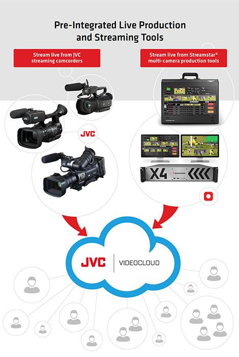 jvc_videocloud_1