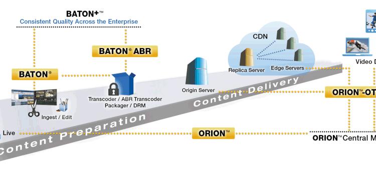 OTT con Interra Systems