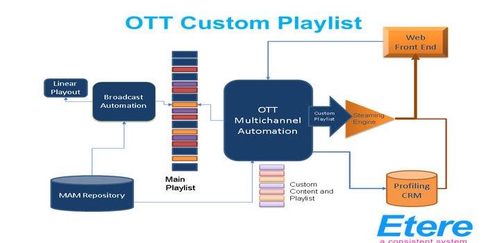 Mediaset seleziona Etere per valorizzare il servizio OTT