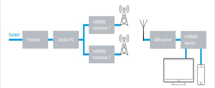 VISTA: una piattaforma sperimentale per il 5G broadcast negli stadi