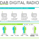 La radio DAB per il risparmio energetico