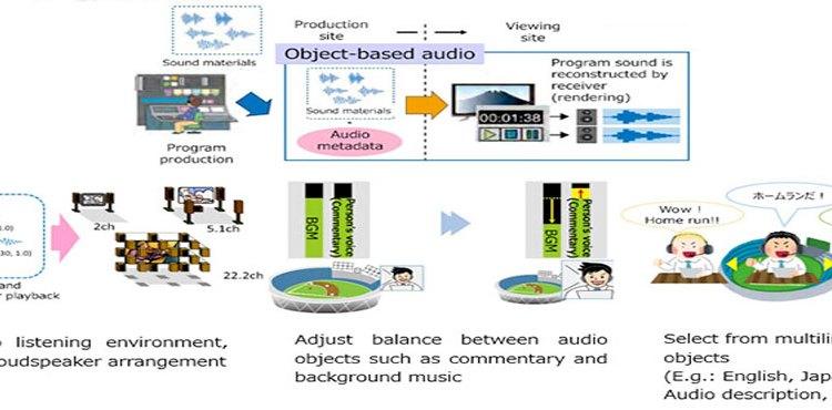 """La NHK giapponese introduce il concetto di """"audio basato su oggetti"""" per nuove console audio"""