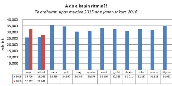 graf 2 te ardhurat
