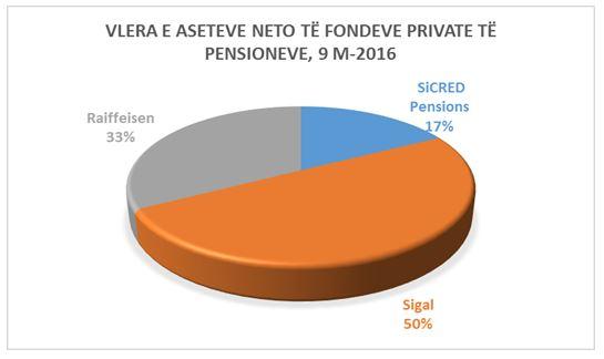pensionet private