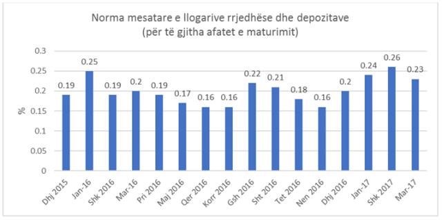 norma mesatare e depozitave rrjedhese