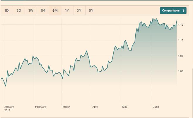 euro-dollar burse
