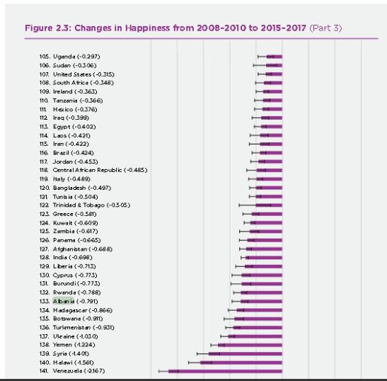 Capture-16 Raporti i lumturisë tregon zhgënjimin: Shqipëria më e palumtura në Europë, ndër vendet me përkeqësimin më të madh në botë