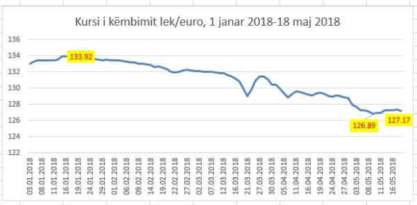 Capture-23 Euro i rikthehet rënies, i afrohet sërish 127 lekëve