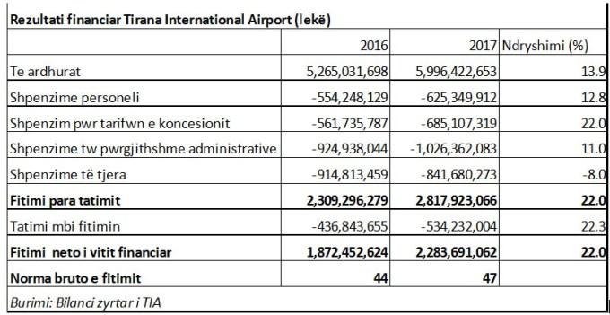 financa_tia Rekord pas rekordi, Aeroporti i Rinasit, 21 milionë euro fitim në 2017, sa gjysma e të ardhurave