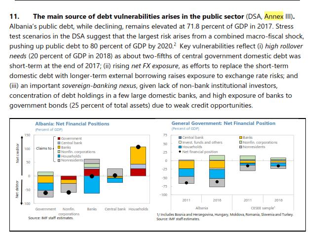 fmn Skenari alarmues i FMN-së për borxhin: Mund të arrijë në 80 % të PBB-së më 2020