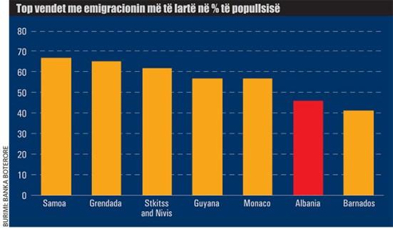 Vendet-me-emigracionin-me-te-larte-ne-perqindje-te-popullsise-850 Shqipërisë i ka ikur truri