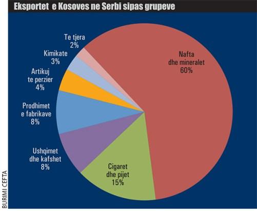 Ecuria-e-tregtise-Kosove-Serbi-2010-2017-ne-mln-euro-858 Lufta tregtare Kosovë – Serbi, të kapim shansin