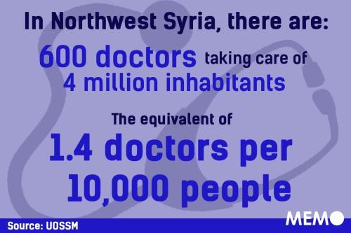 Existem apenas 600 médicos cuidando de 4 milhões de habitantes na Síria